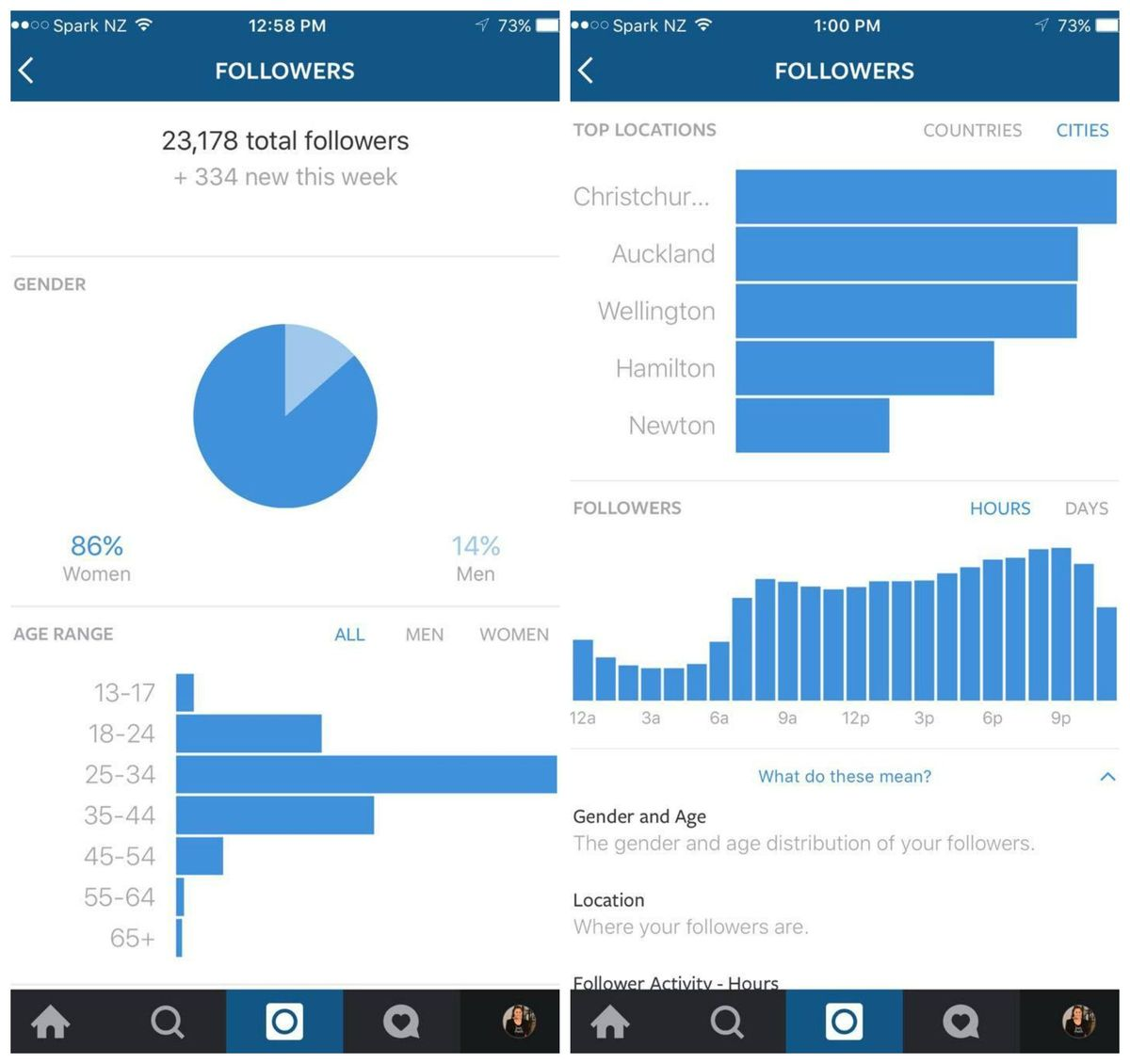 analytics_instagram_for_business_the_technews